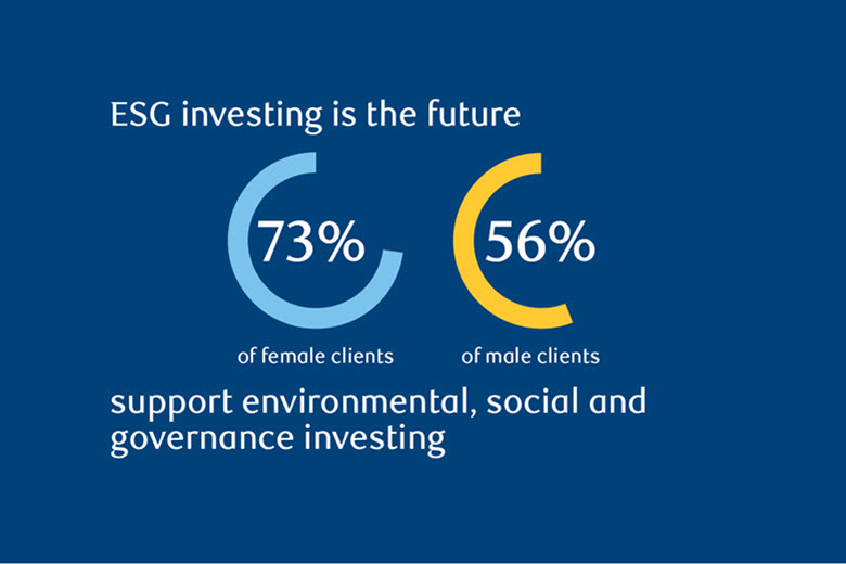 ESG investing is the future. 73% of female clients and 56% of male clients support environmental, social and governance investing according to a RBC Wealth Management survey.