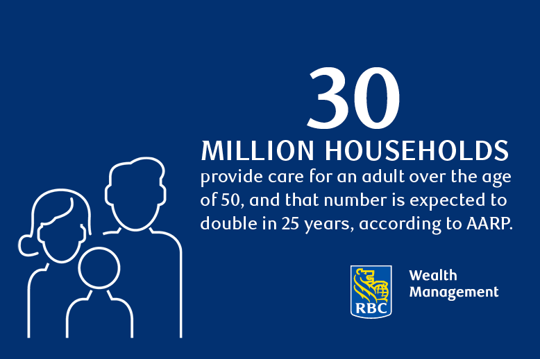 Infographic of stat with three member family and RBC logo