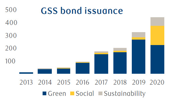 GSS bond issuance