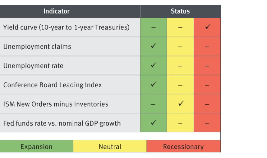economic recession scorecard