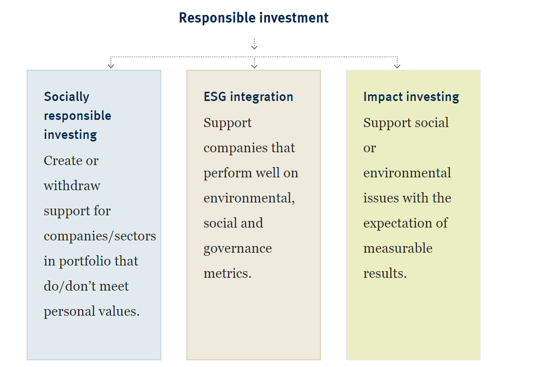 Responsible investment: Socially responsible investing, ESG integration, Impact investing