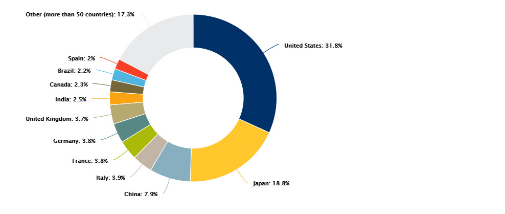 The US and Japan account for half of total global government debt