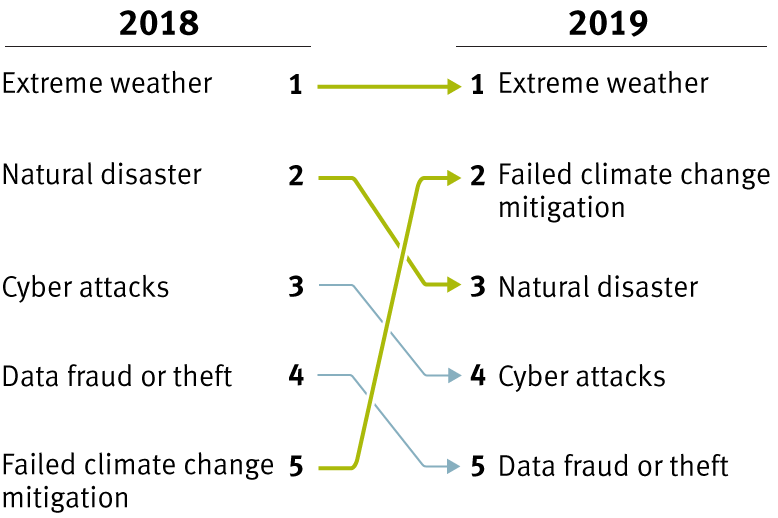 climate change investment chart 1