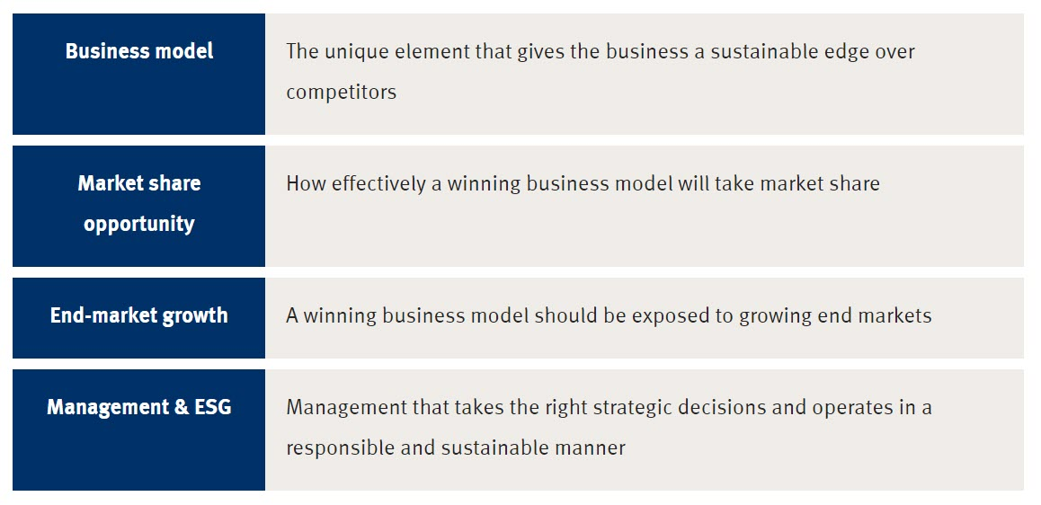 Business model The unique element that gives the business a sustainable edge over competitors Market share opportunity How effectively a winning business model will take market share End-market growth A winning business model should be exposed to growing end markets Management & ESG Management that takes the right strategic decisions and operates in a responsible and sustainable manner