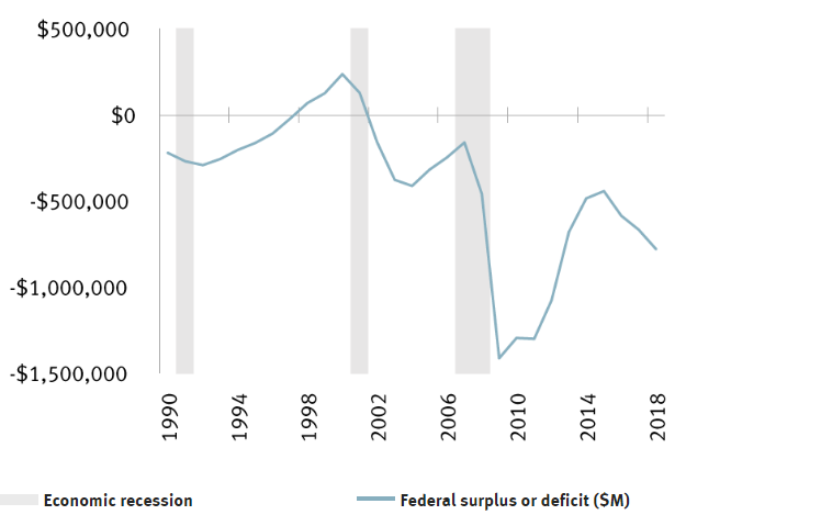 debt deficit connection chart 2