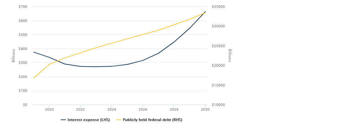 The Fed's ultralow interest rate polocies allow interest expenses to decrease even as total debt mounts