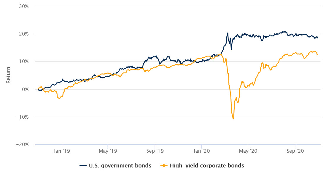 Government bonds significantly outperformed high yield corporate bonds in Q1 chart