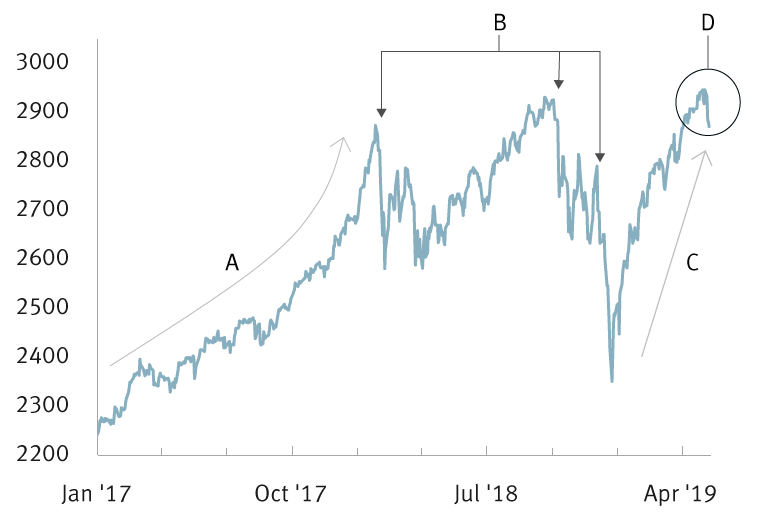 S&P 500 performance chart
