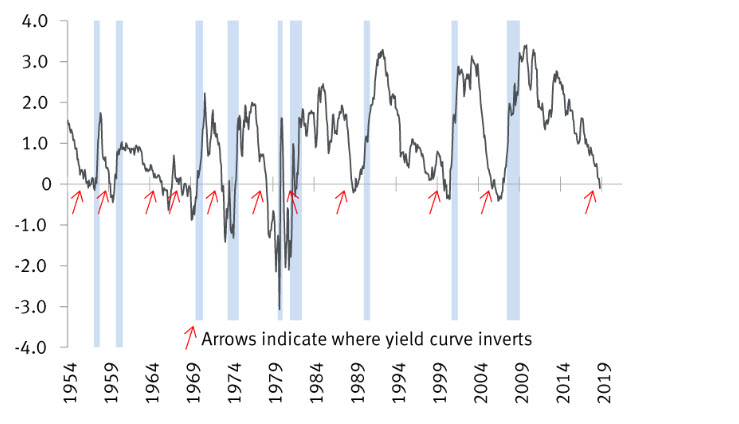 yield curve inversion chart 1