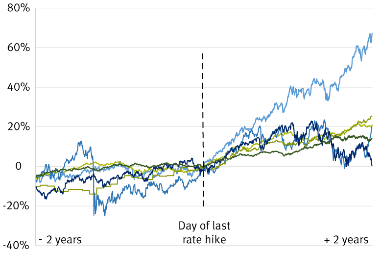 Performance before and after last Fed rate hike in a cycle (0 = day of final hike)