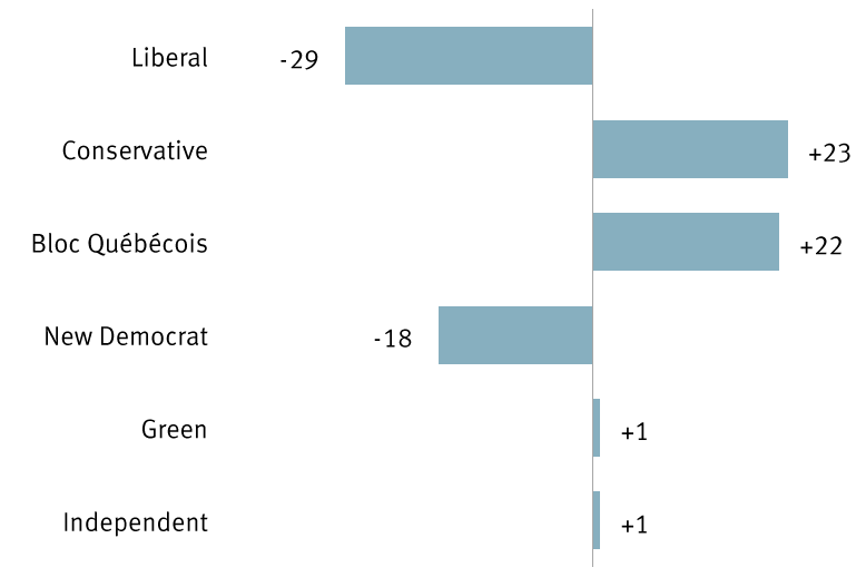 Canadian election seats won and lost by party