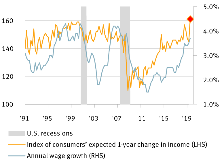 Chart: consumer income expectations