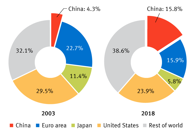 China as a percentage of the global economy, 2003 and 2018