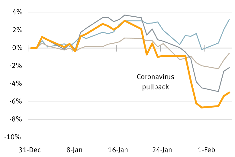 Chart of market performance showing effect of coronavirus outbreak