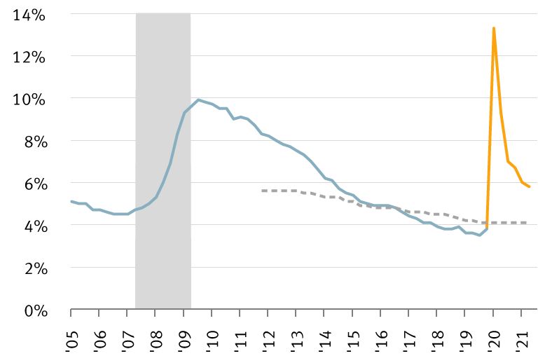 Chart: interest rates and unemployment