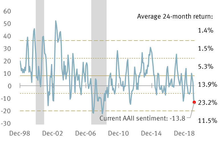 Chart: AAII sentiment and S&P 500 returns
