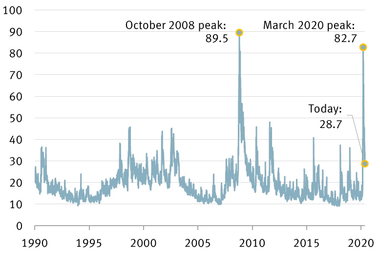 Chart of CBOE Volatility Index since 1990
