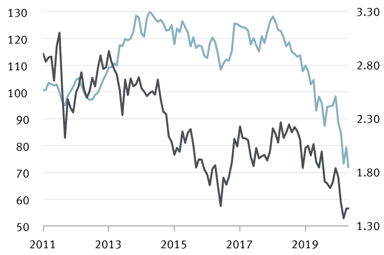 Chart: Global value stocks versus inflation expectations