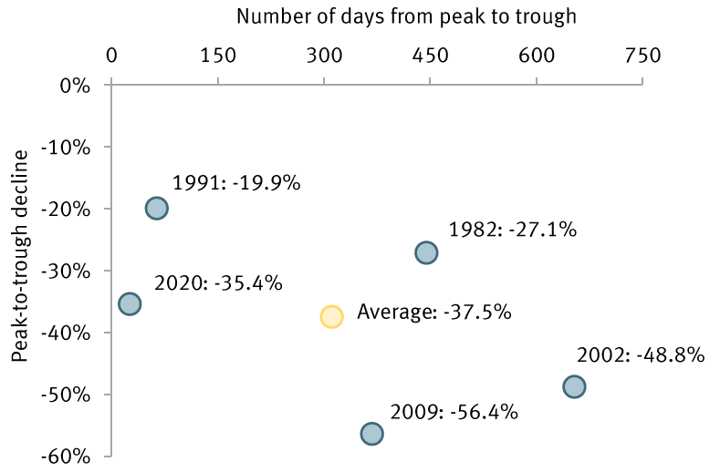 Chart: S&P 500 peak-to-trough declines and time to complete