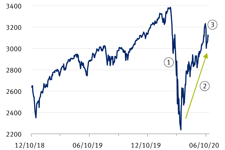 Chart: S&P 500 returns on a roller coaster since March