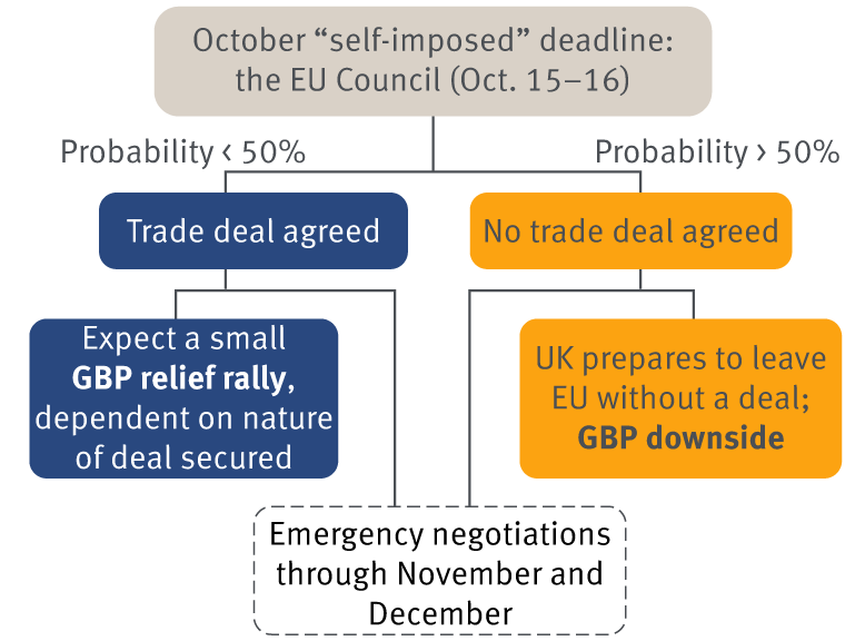 Brexit scenarios through the end of 2020