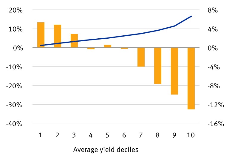 Chart: year-to-date returns of each yield decile of the S&P 500
