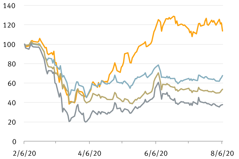Chart: Relative stock price performance of travel and leisure sectors since February 2020