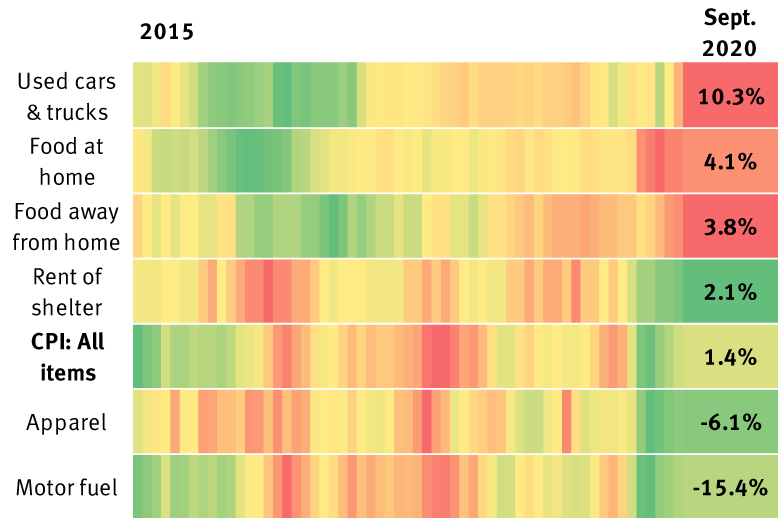 Heat map graphic showing consumer price index (CPI) year-over-year percentage change 2015-2020.