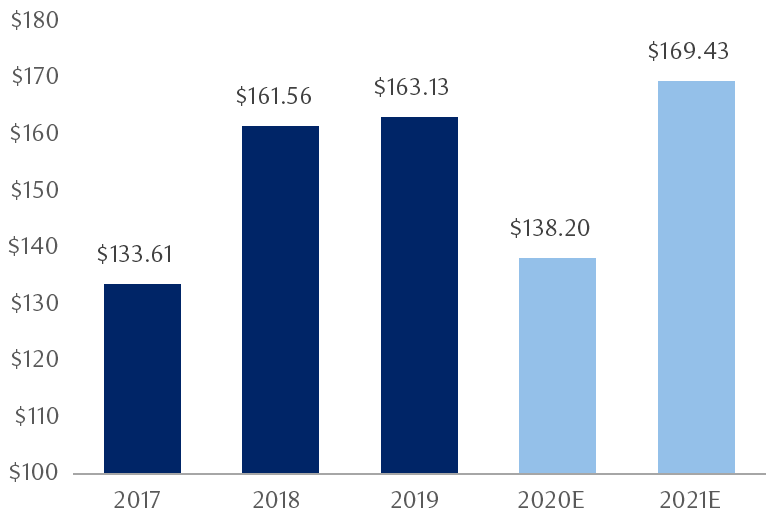 The chart shows annual earnings per share results and consensus forecasts for the S&P 500 from 2017 through 2021. The current S&P 500 forecast is higher than the previous peak in 2019. 2017: $132.00; 2018: $161.93; 2019: $162.93; 2020: $135.91 (estimate); 2021: $168.51 (estimate).