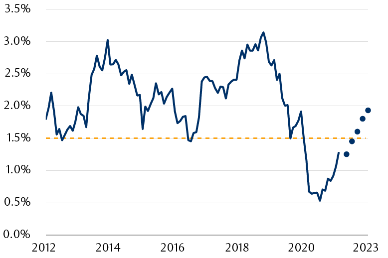 The chart shows the 10-year Treasury yield since 2012 where prior to the 2020 pandemic it mostly traded above 1.50%. With markets increasingly seeing a return to normal, Treasury yields should also return to more-normal levels where forecasters now see it returning to 2% by 2023.