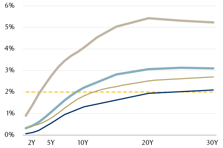 The chart shows the yield curve of various U.S. fixed income sectors from 1-year to 30-years relative to the Fed's 2% inflation target, with most still offering yields well-below that level.