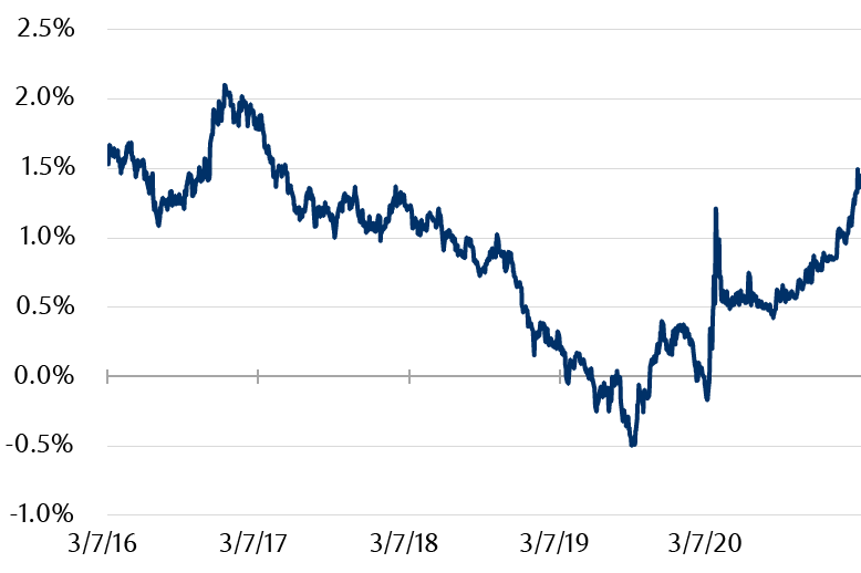 The line chart shows the difference in yield between a US Treasury bond maturing in 10 years and a 3 month Treasury bill. The difference is currently at 1.5, the highest level since 2017 and over 50 basis points higher in a month.