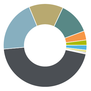This pie chart shows the Technology sector dominates the growth index at 45.3%, whereas it is only 8.4% of the value index. The value index has a greater proportion of Telecom (6.0%), Utilities (5.4%), Energy (5.2%), and Materials (3.5%); these categories in the growth index are each less than 1%.