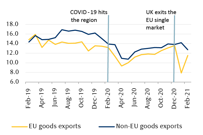 The line chart shows that exports tumbled to £7.9 billion after the UK left the EU single market. They have bounced back somewhat since, but remain below their previous levels. Whereas in February 2019, the UK had exported £14.8 billion worth of goods to the EU, two years later, February exports were merely £11.6 billion, or a 23 percent drop. We compare current figures to those of two years ago as 2020 figures were affected by the pandemic.
